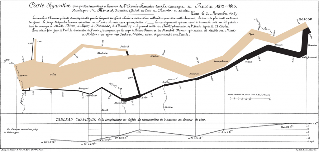 Data map designed by Charles Minard