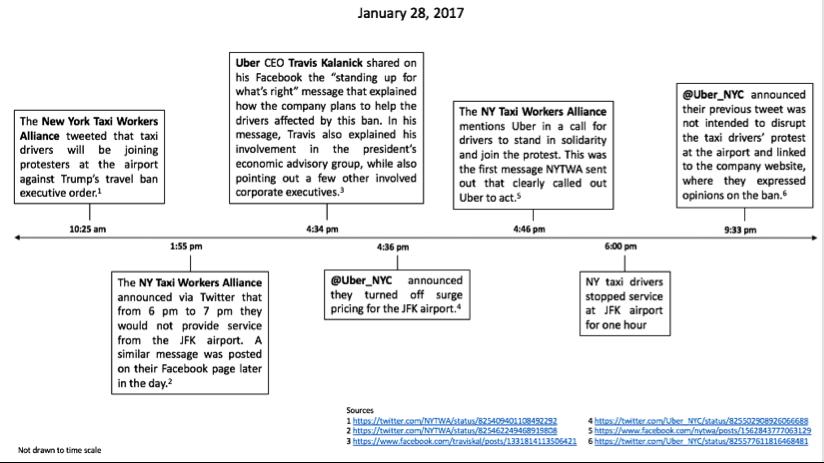 uber-timeline-1